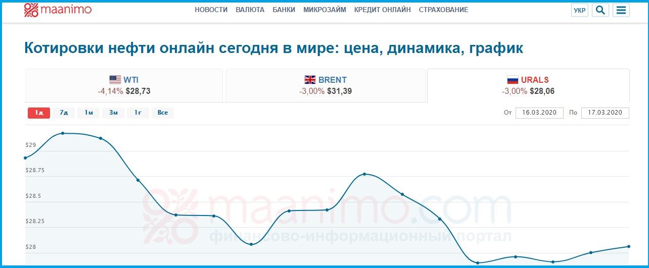 Редкий случай на рынке: российская нефть Urals обвалилась так, что стала дешевле сорта WTI
