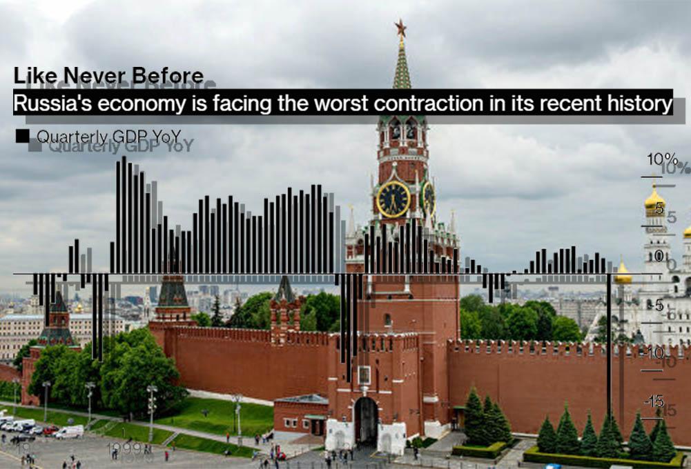 По данным Bloomberg РФ ожидает сильнейший экономический кризис. Путинская система его уже не переживет